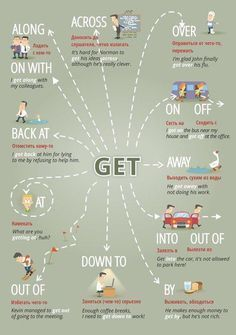 "Educational infographic & data visualisation ""Get …"" Figure of speech visuals. Infographic Description ""Get …"" Figure of speech visuals. English Course, English Fun, Learn English Words, English Writing, English Study, English Lessons, English Time, English Prepositions, English Verbs"