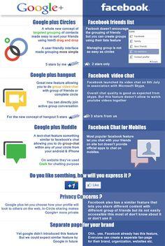 Google VS Facebook #infographic