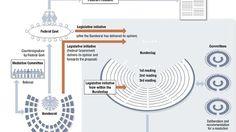 Process of adopting legislation in Germany