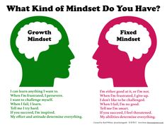 Growth v Fixed Mindset printable PDF
