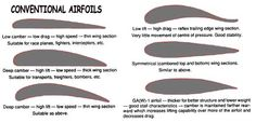 A brief study of conventional airfoils
