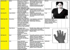 eft tapping points chart pdf - Google Search Self Pity, Eft Tapping, Thought Process, Jealousy, Lunges, Compassion, No Worries, Addiction, Memories