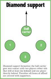 관련 이미지 Rugby Drills, Chart, Fitness