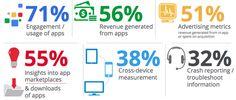 Blogue - IT Tech BuZ: Medição e Análise de Aplicações para smartphones e tablets