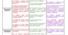 Rúbrica para el análisis/evaluación de proyectos de aula (Manual para el Aprendizaje Basado en Proyectos - BIE) No satisfactorio Básico Ejemplar Autenticidad El proyecto tiene poca o ninguna conexión con el mundo más allá del académico. El problema o pregunta tiene poco o ningún sig... Periodic Table, The World, Project Based Learning, Studio, Periotic Table