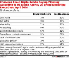 Concerns About Digital Media Buying/Planning According to US Media Agency vs. Brand Marketing Executives, April 2016 (% of respondents)