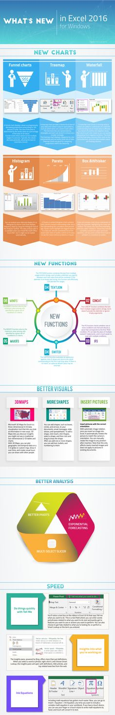 What's New in Excel 2016 for Windows Infographic - http://elearninginfographics.com/excel-2016-for-windows-infographic/