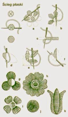 uczestnik projektu SP: Haft krzyżykowy i nie tylko. Mexican Embroidery, Embroidery Needles, Hand Embroidery Patterns, Ribbon Embroidery, Cross Stitch Embroidery, Polish Folk Art, Stitch Patterns, Needlework, Ideias Fashion