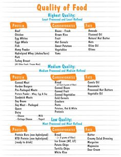From Mark MacDonald's FB page: So many times people want to cut things from their diet taking your body to the next level is not about cutting food, it's about understanding the different quality of foods and then choosing the quality of food that is best for you to achieve your goal & of course eat in 3's. Here's a great pic to show the different qualities higher quality food is less processed, better digested, causes less bloat & helps you burn fat faster.