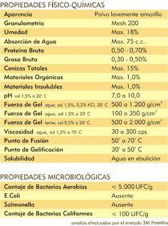 AgarGel : Carragenina : Propiedades y Especificaciones
