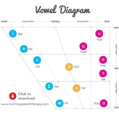 Vowel Diagram- I use this all the time!