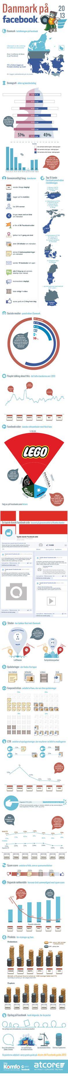Klik for at se Atcores infographic om Danmark på Facebook 2013 i fuld størrelse