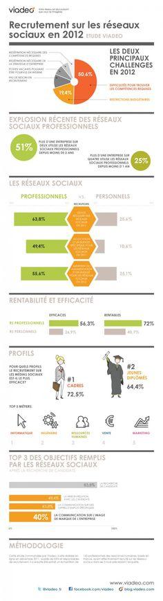 Infographie : Recrutement sur les réseaux sociaux en 2012 - Etude Viadeo - #infographics