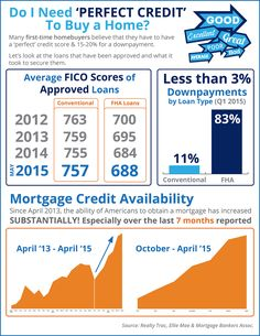 Do I Need Perfect Credit to Buy a Home? [INFOGRAPHIC] | Simplifying The Market