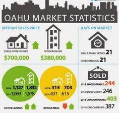에이미의 하와이 부동산 소식: 오아후 섬 부동산 현황(2015년 3월 말 기준)