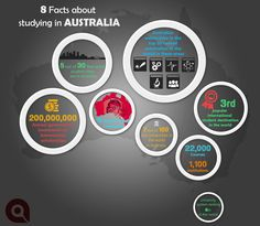 Ever thought of studying in AUSTRALIA?  www.acuniite.com