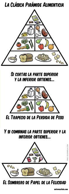 Versiones de la pirámide alimentaria.
