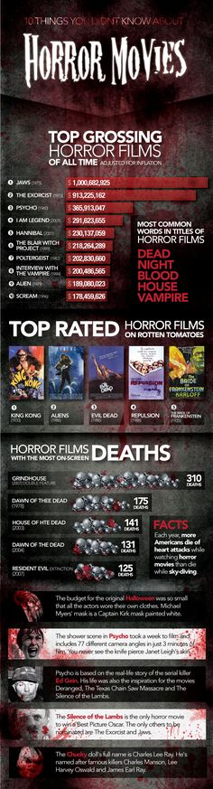 10 Things You Didn't Know About Horror Movies