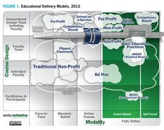 Educational delivery models