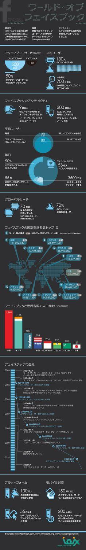 月間ログインユーザー数が5億人を超える世界最大のソーシャルネットワーキングサービス「フェイスブック」についての情報をまとめたインフォグラフィ...