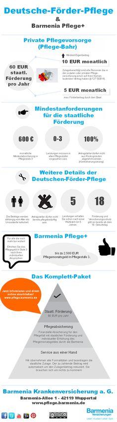 """Die Deutsche-Förder-Pflege einfach erklärt. Die Bundesregierung hat das Pflege-Neuausrichtungs-Gesetz (PNG) beschlossen. Resultat ist der sogenannte """"Pflege-Bahr"""". Dadurch wird eine private Pflegetagegeldversicherung mit 5 EUR pro Monat vom Staat bezuschusst. Und mit Barmenia Pflege+ können Sie sogar noch mehr für Ihre Pflegevorsorge tun."""