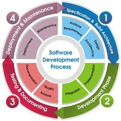 We provide custom software development service.