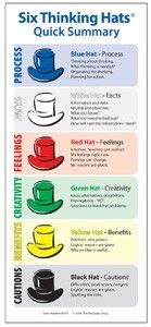 there's different type folks out there...Six Thinking Hats quick summary cards available in packages of 10 at our online store.