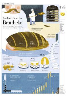 Bäcker - Statistik - Deutschland. Konkurrenz an der Brottheke. DIE ZEIT Nº 46/2012. Die Deutschen lieben ihr Brot – gebacken wird es in immer weniger Bäckereien. Großbetriebe dominieren den Markt. Haben die Kleinen den Kampf schon verloren?