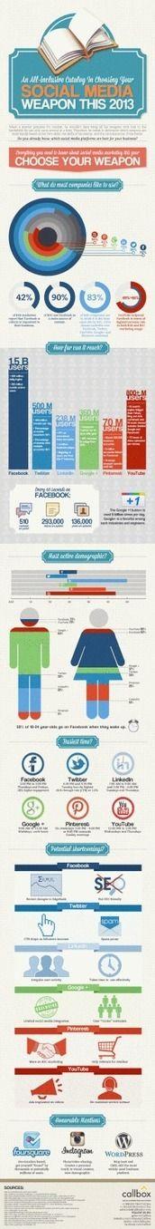 Elige tu mejor arma en Redes Sociales #infografia