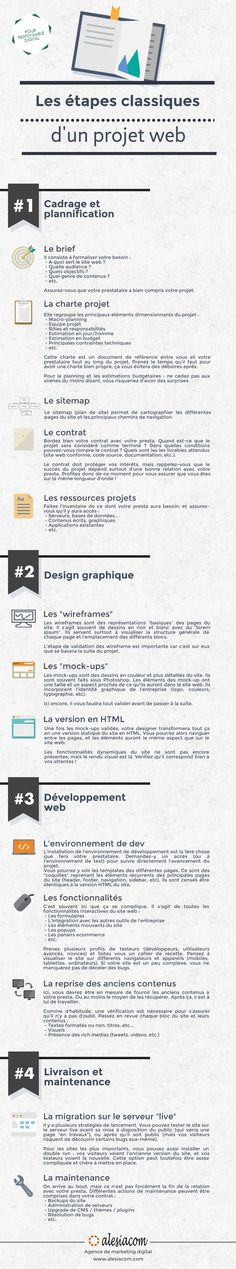Infographie : les étapes d'un projet web: