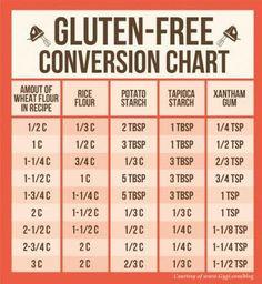 Gluten Free Conversion Chart!