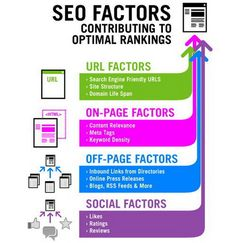 50 Useful SEO Infographics to Increase Website Ranking in Google Search Engine - Quertime