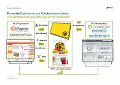 #EMail-Marketing: Passende Datenbasis des Kunden recherchieren. http://de.slideshare.net/TWTinteractive/email-marketing-passende-datenbasis-des-kunden-recherchieren