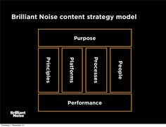 Lauren Pope from Brilliant Noise | Slide from her talk at the #contentmarketingshow
