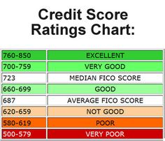 Credit Score Ratings Chart How Is Your Financial Health Contact Us