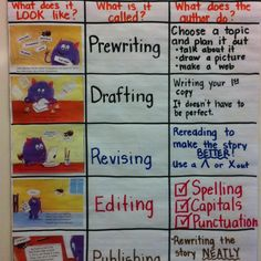 """Writing process taught with """"Little Monster Becomes an Author"""" by Rozanne Lanczak Williams."""