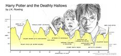 How many kinds of stories are there? From Harry Potter, to Oedipus and Romeo and Juliet, scientists at University of Vermont use data modeling to figure it out. Kinds Of Story, Story Arc, Film Books, Book Tv, Fiction Books, Plot Graph, Slaughterhouse Five, Harry Potter, Writing