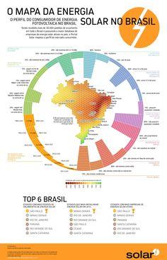 O MAPA DO MERCADO DE ENERGIA SOLAR FOTOVOLTAICA NO BRASIL