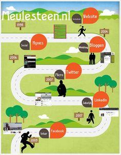 Maak zelf een infographic met easel.ly
