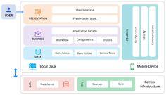 All about App architecture for efficient mobile app development Software Architecture Diagram, System Architecture, Enterprise Architecture, Utility Services, Information Technology, App Development, Business Planning, User Interface, Ui Design