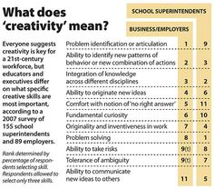 Business leaders and education managers have different ideas about what creativity . Art Room Posters, Importance Of Art, Art Articles, Art Worksheets, Arts Integration, 21st Century Skills, Creative Thinking, Creative Writing, High School Art