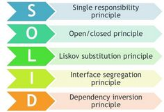 In this article, we will learn SOLID principles in C#: What is Single Responsibility Principle (SRP) What is Open Closed Principle (OCP) What is Liskov Substitution Principle (LSP) What is I…