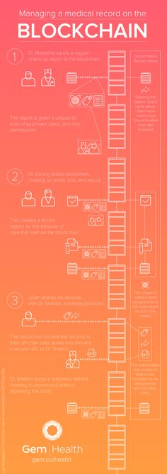 """This infographic accompanies our post """"A Universal Library for Health Care: Health Data Meets Blockchain Technology."""" This infographic accompanies our post """"A Universal Library for Health Care: Health Data Meets Blockchain Technology. Bitcoin Mining Rigs, What Is Bitcoin Mining, Ethereum Mining, Software, Crypto Coin, Crypto Mining, Cryptocurrency Trading, Bitcoin Cryptocurrency, Blockchain Cryptocurrency"""