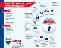 Image result for remax infographics