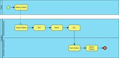 Business process diagram bpmn bpd example for a car maintenance intuitive bpmn diagram tool for workflow design with procedure editor animation tool simulation tool and more visual paradigm makes process design ccuart Choice Image