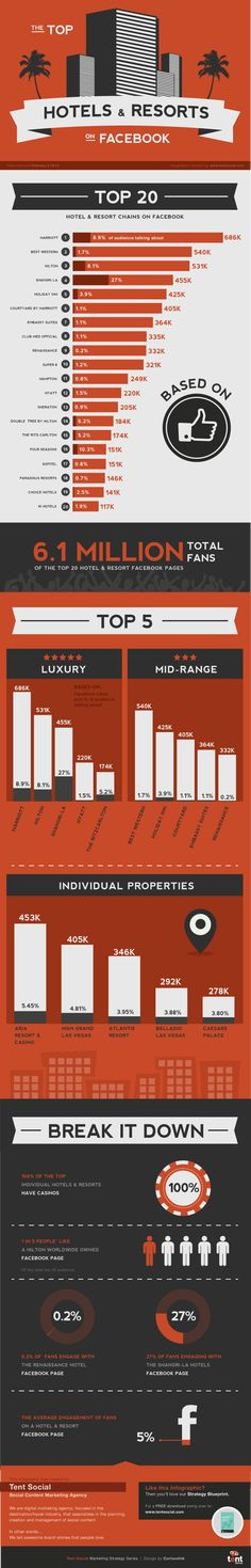 The Top 20 Hotels & Resorts on Facebook #socialmedia #marketing