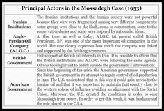 #Private #Oil #Companies and #Governments: Today a Very #Complex #Net of #Different #Actors. The #Mossadegh #Case (#Iran) and the #Kashagan #Case (#Kazakhstan)
