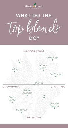 What do invigorating, uplifting, relaxing, and grounding scents actually do? We're breaking down these aroma adjectives in our post featuring Young Living's top 11 essential oil blends. Grounding Essential Oil, Panaway Essential Oil, Purification Essential Oil, Top Essential Oils, Young Living Essential Oils, Essential Oil Blends, Valor Young Living, Young Living Joy, Young Living Thieves