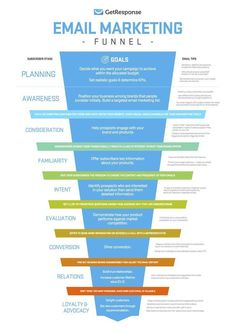 Have a look at all the stages of a email marketing funnel. Email marketing is a real powerful tool you can't ignore. click the link and know tips about email marketing right now! Inbound Marketing, Social Marketing, Affiliate Marketing, Marketing Mail, Marketing Trends, Marketing Website, Marketing Online, Email Marketing Strategy, Marketing Tools