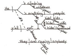 """Sentence diagramming....for Antoine Dodson """"hide your kids. hide your wife...."""" Seriously. Awesome."""